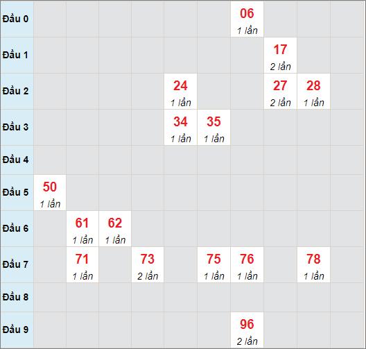 Cầu bạch thủ Khánh Hòa ngày 14/7/2021