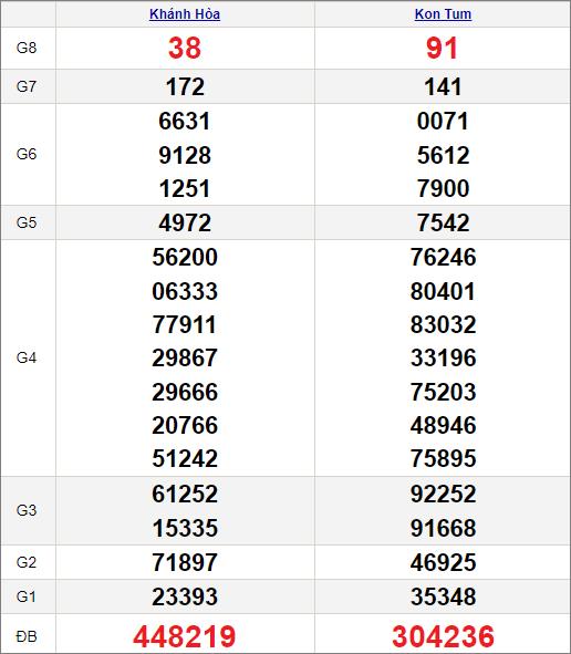 Kết quảxổ số miền Trung ngày 11/7/2021