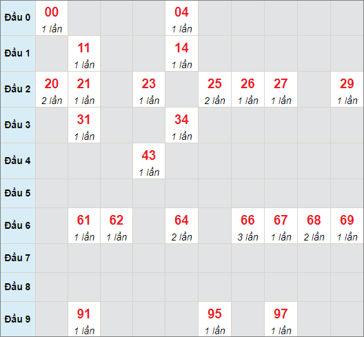 Cầu bạch thủ Kon Tum ngày 18/7/2021