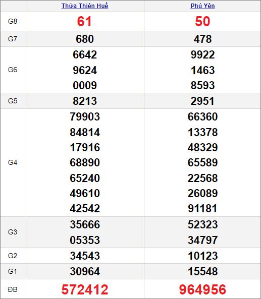 Kết quảxổ số miền Trung ngày 12/7/2021
