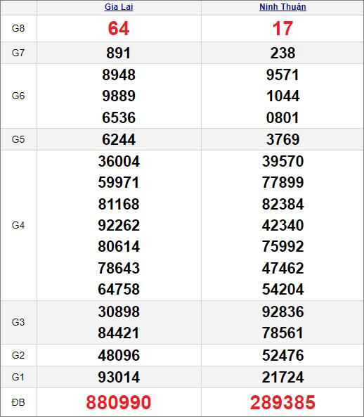 Kết quảxổ số miền Trung ngày 16/7/2021