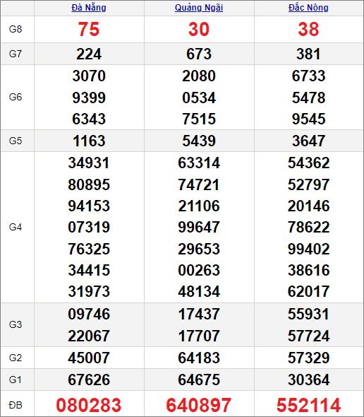 Kết quảxổ số miền Trung ngày 17/7/2021