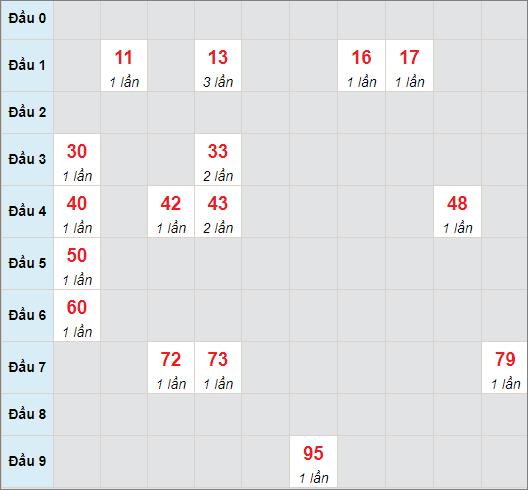 Cầu bạch thủ Quảng Ngãi ngày 24/7/2021