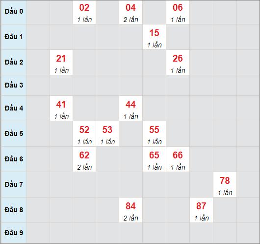 Cầu bạch thủ Đà Nẵngngày 24/7/2021