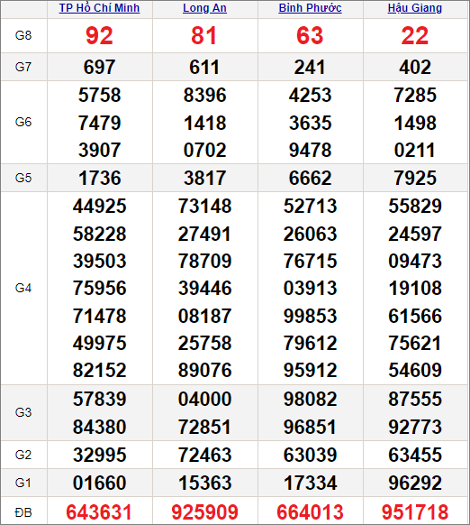 Kết quảxổ số miền Nam ngày 3/7/2021