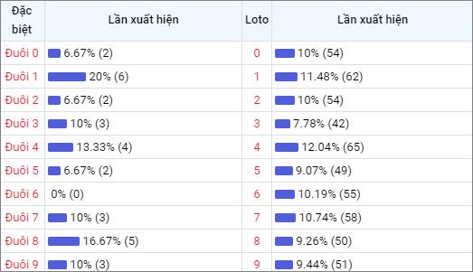 Bảng thống kê đuôisố về nhiều XSDNO trong 30 ngày