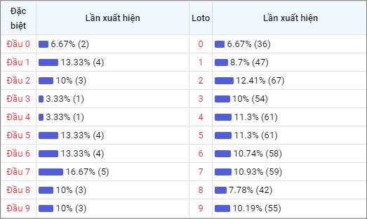 Bảng thống kê đầu số về nhiều XSDNG trong 30 ngày