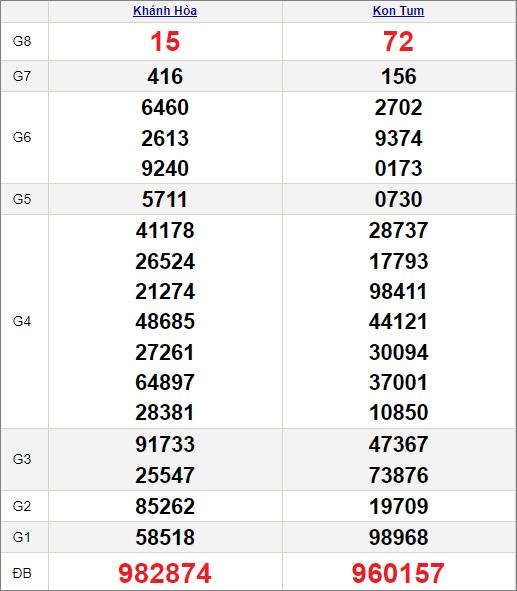 Kết quảxổ số miền Trung ngày 18/7/2021
