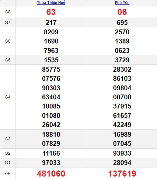 Kết quảxổ số miền Trung ngày 19/7/2021