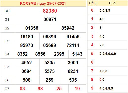 Kết quả xổ số miền Bắc ngày 25/7/2021