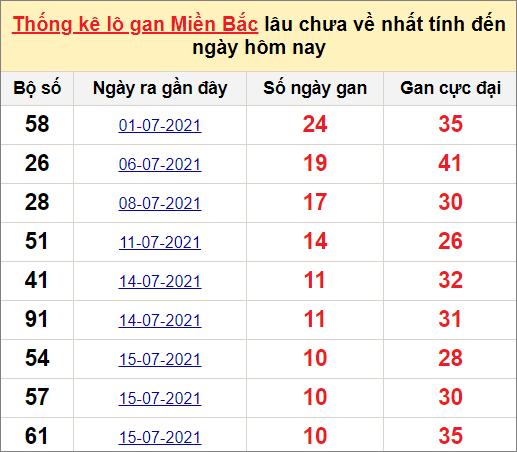 Thống kê lô gan miền Bắc 26/7/2021