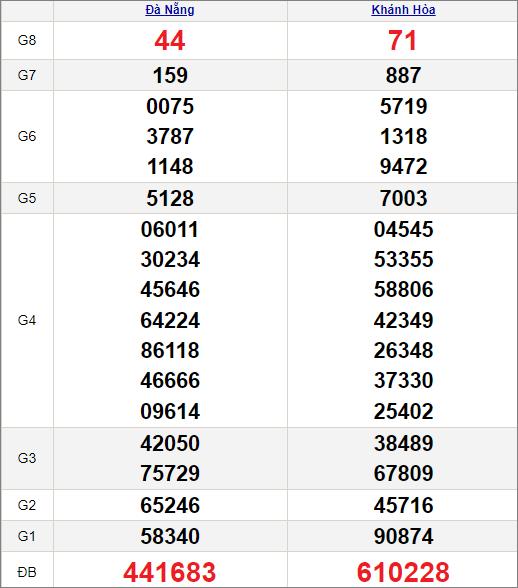 Kết quảxổ số miền Trung ngày 21/7/2021