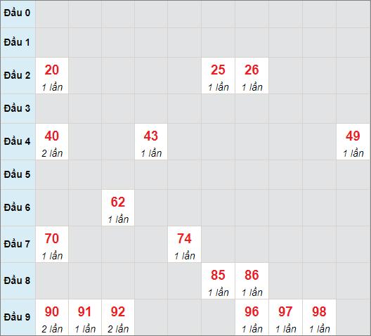 Cầu bạch thủ Đà Nẵngngày 28/7/2021