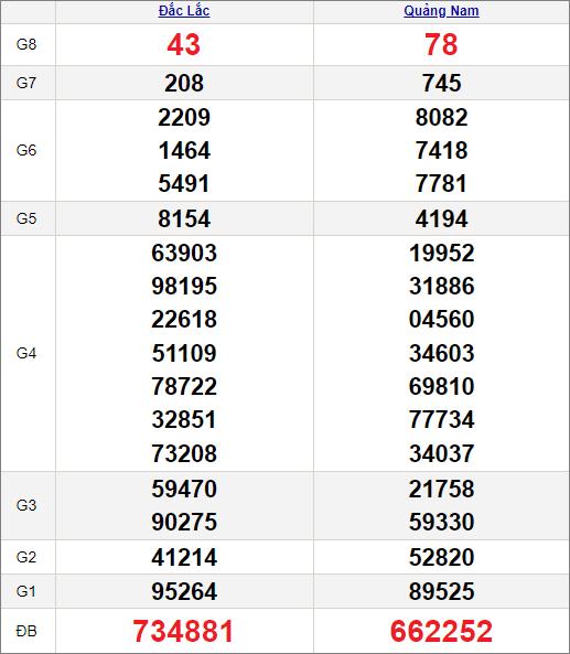 Kết quảxổ số miền Trung ngày 20/7/2021