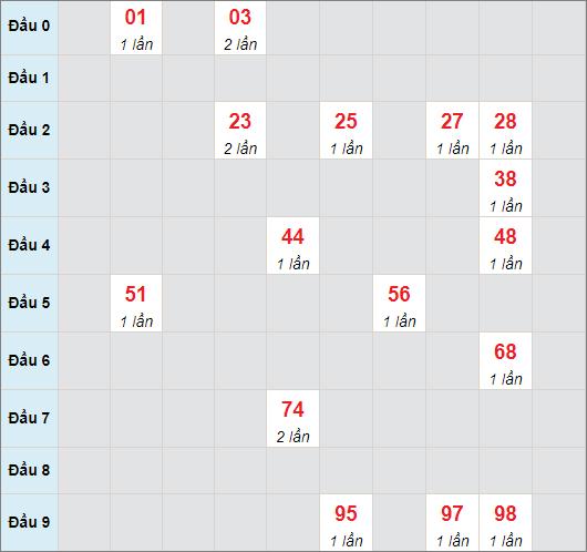 Cầu bạch thủ Quảng Namngày 27/7/2021