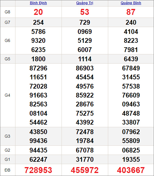 Kết quảxổ số miền Trung ngày 22/7/2021