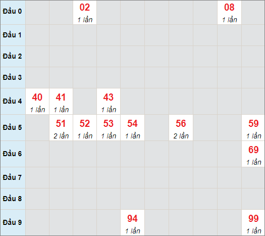Cầu bạch thủ Quảng Bìnhngày 29/7/2021