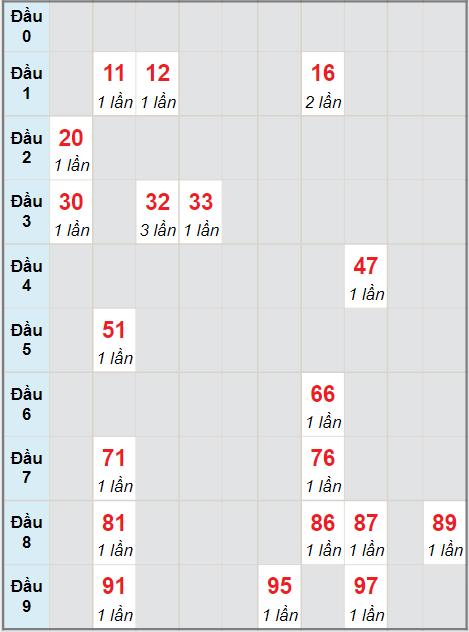 Cầu bạch thủ Quảng Ngãi ngày 21/8/2021