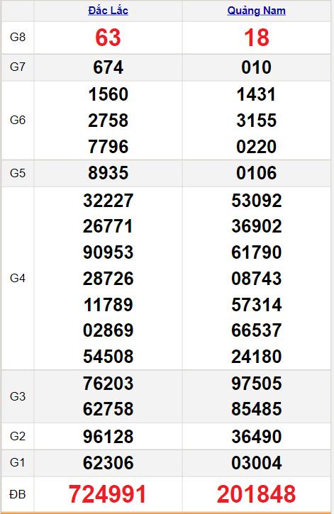 Kết quảxổ số miền Trung ngày 17/8/2021