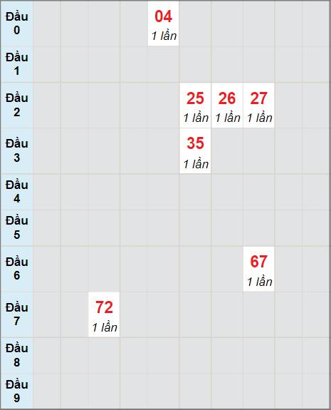 Cầu bạch thủ Đắc Lắcngày 24/8/2021