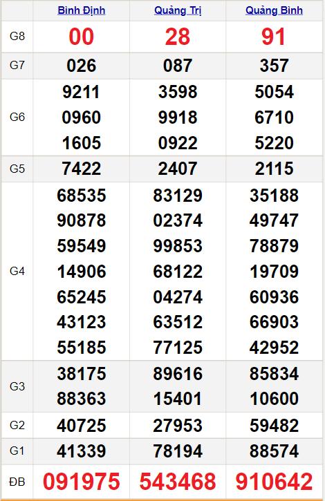 Kết quảxổ số miền Trung ngày 19/8/2021