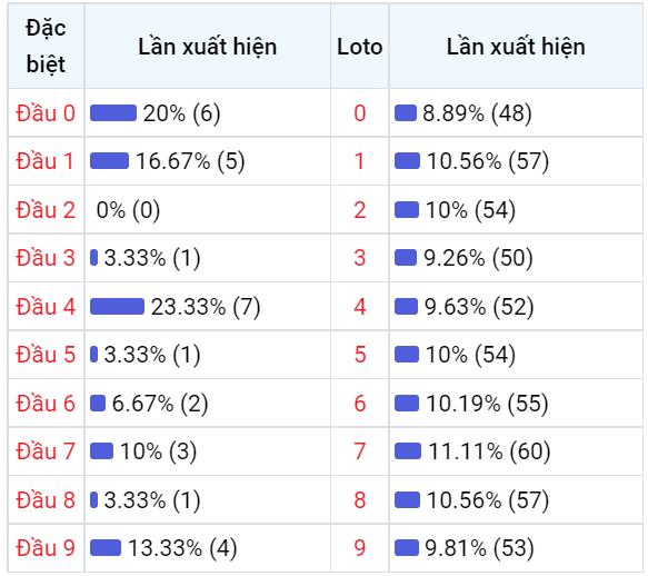 Bảng thống kê đầu số về nhiều XSGL trong 30 ngày