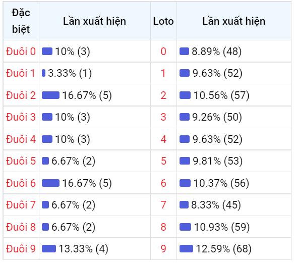 Bảng thống kê đuôisố về nhiều XSGL trong 30 ngày
