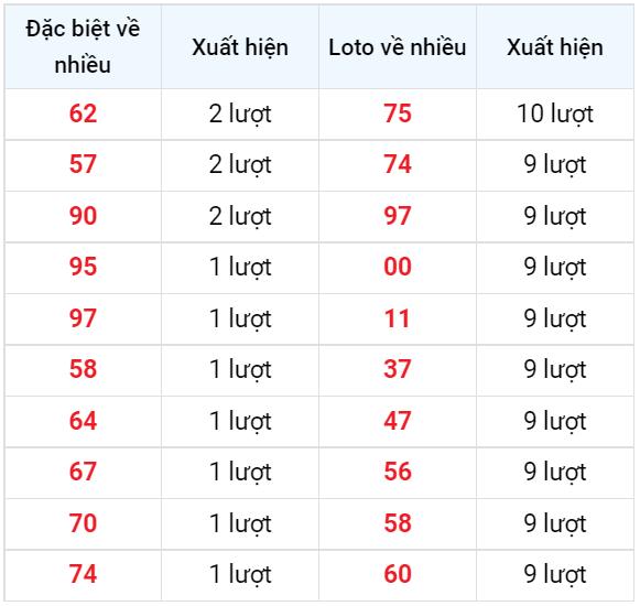 Bảng thống kê các số về nhiều XSKH ngày 15/9