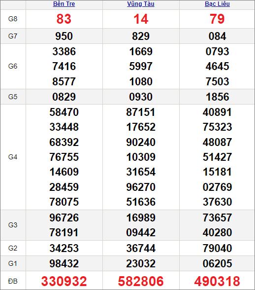 Kết quảxổ số miền Nam ngày 6/7/2021