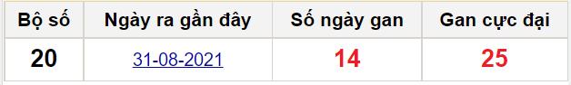 Thống kê lô gan miền Bắc 15/9/2021