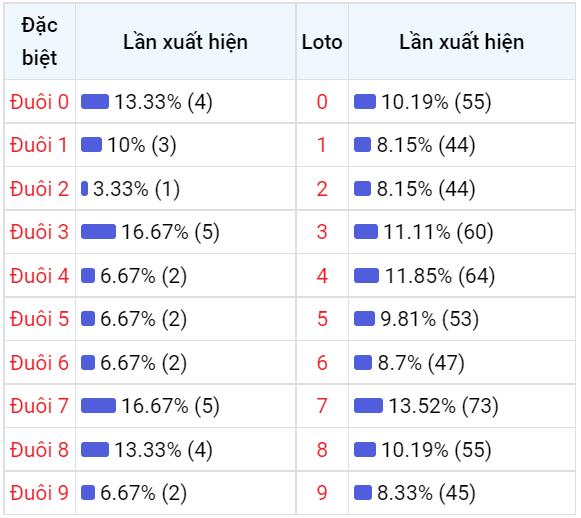Bảng thống kê đuôisố về nhiều XSDNG trong 30 ngày