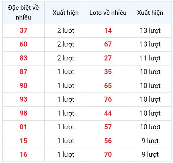 Bảng thống kê các số về nhiều XSDNG ngày 15/9