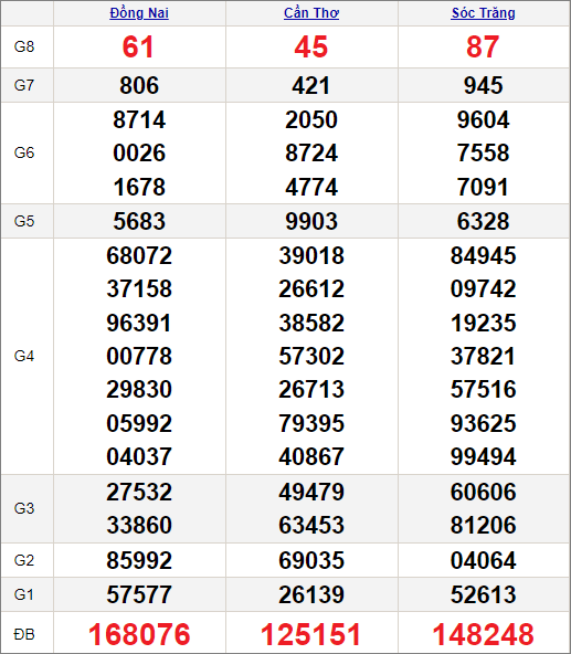Kết quảxổ số miền Nam ngày 7/7/2021