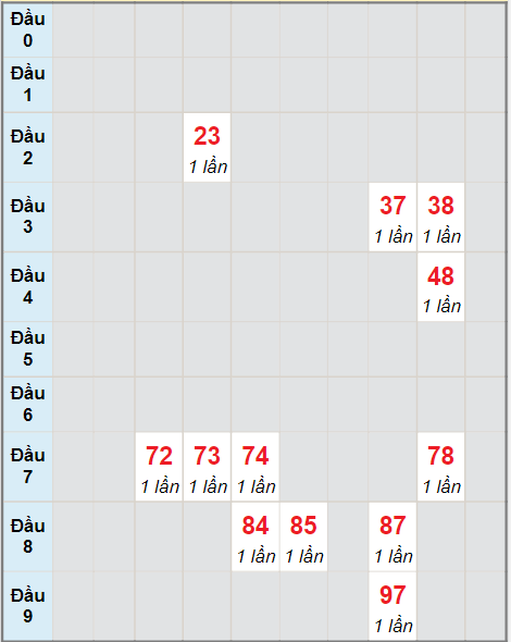 Cầu bạch thủ Khánh Hòa ngày 15/9/2021