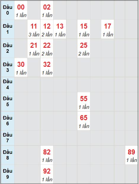 Cầu bạch thủ Đà Nẵngngày 15/9/2021